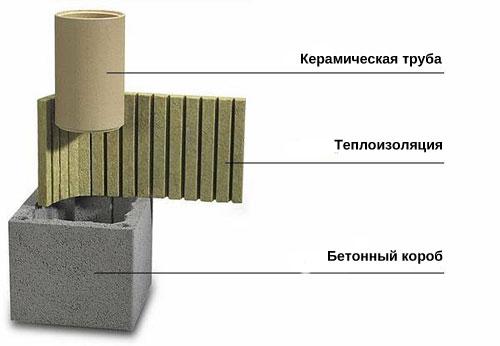 Продажа керамических дымоходов